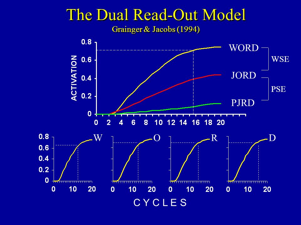 The Dual Read-Out Model Grainger & Jacobs (1994) C Y C L E S WORD WORD JORD PJRD WSE PSE