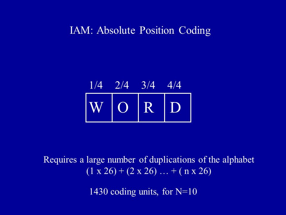 WORD 1/42/43/44/4 IAM: Absolute Position Coding Requires a large number of duplications of the alphabet (1 x 26) + (2 x 26) … + ( n x 26) 1430 coding