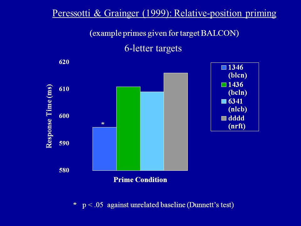 Prime Condition Response Time (ms) Peressotti & Grainger (1999): Relative-position priming (example primes given for target BALCON) 6-letter targets *