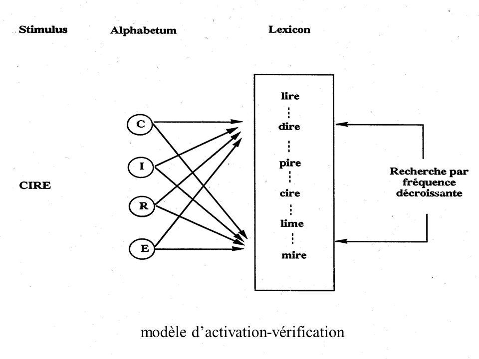 modèle dactivation-vérification