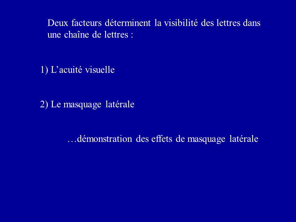 Deux facteurs déterminent la visibilité des lettres dans une chaîne de lettres : 1) Lacuité visuelle 2) Le masquage latérale …démonstration des effets de masquage latérale