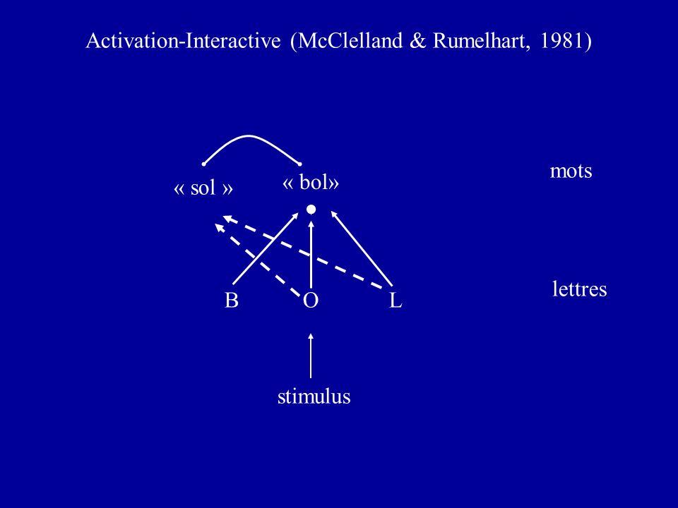 BOL lettres mots « bol» stimulus Activation-Interactive (McClelland & Rumelhart, 1981) « sol »