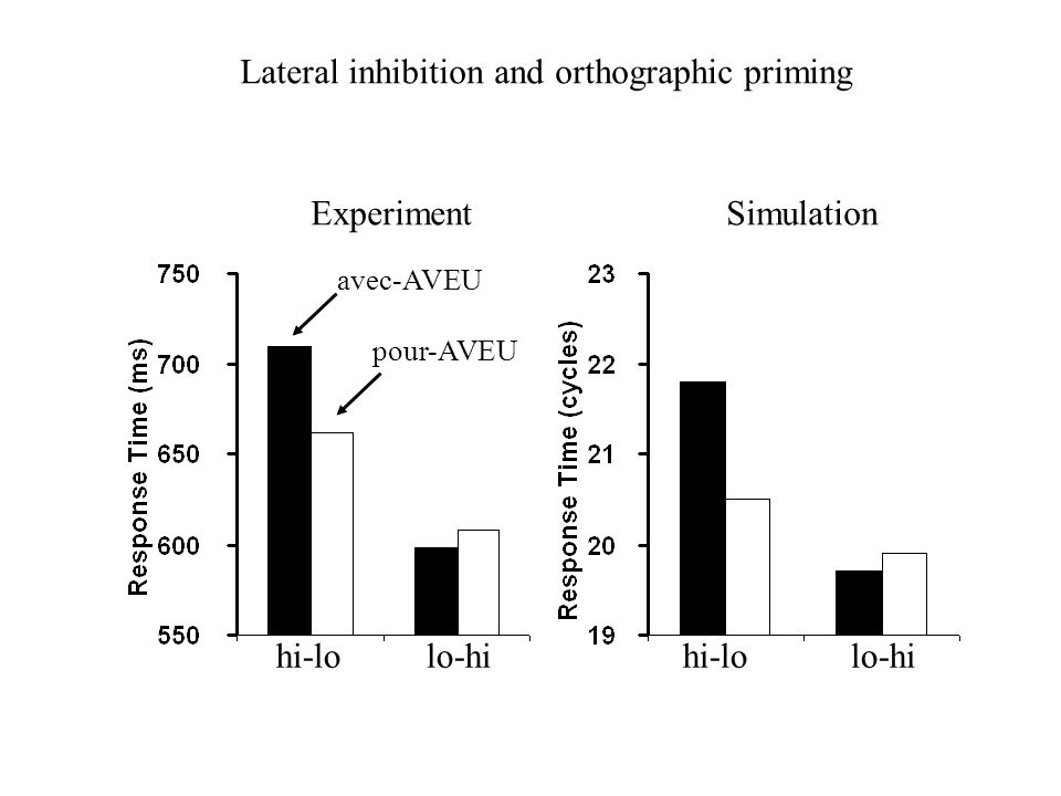 ExperimentSimulation hi-lo lo-hi avec-AVEU pour-AVEU Lateral inhibition and orthographic priming