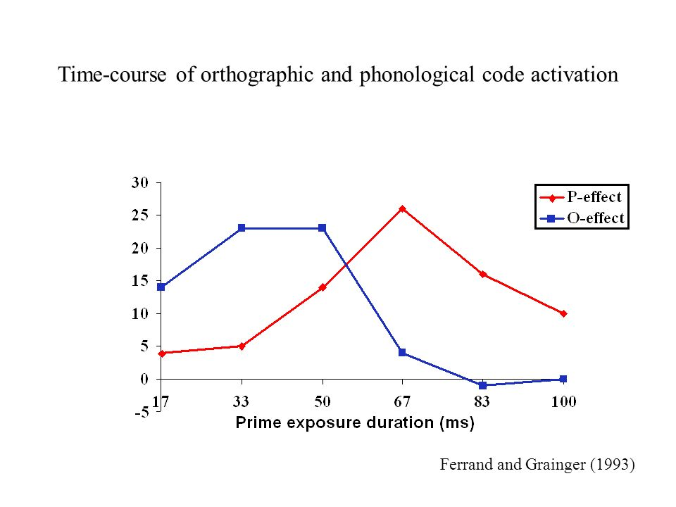 Ferrand and Grainger (1993) Time-course of orthographic and phonological code activation