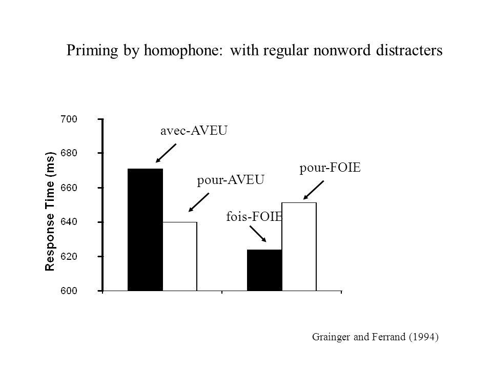 avec-AVEU pour-AVEU Priming by homophone: with regular nonword distracters pour-FOIE fois-FOIE Grainger and Ferrand (1994)