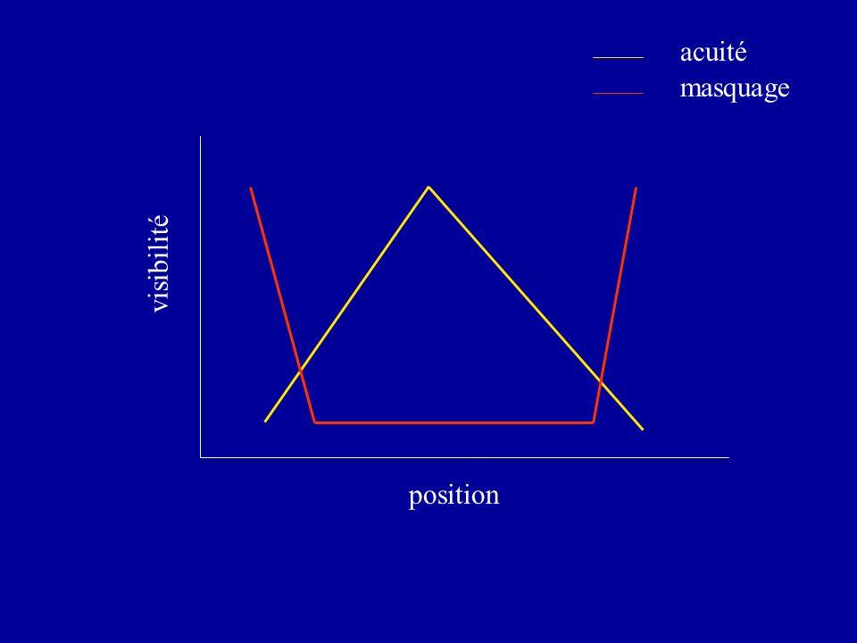 visibilité position acuité masquage