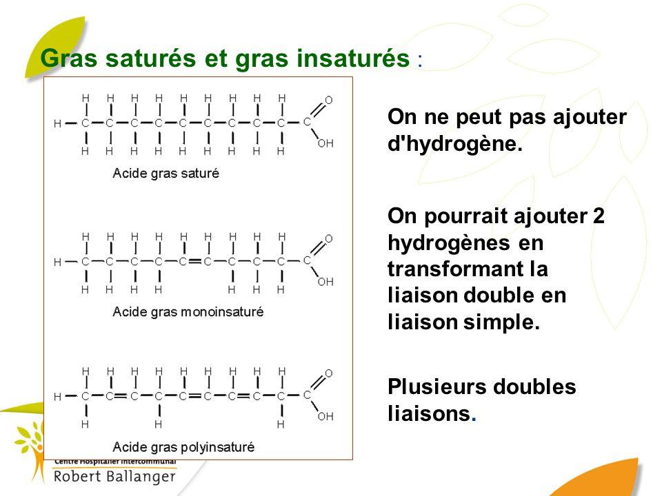 Gras saturés et gras insaturés : On ne peut pas ajouter d'hydrogène. On pourrait ajouter 2 hydrogènes en transformant la liaison double en liaison sim