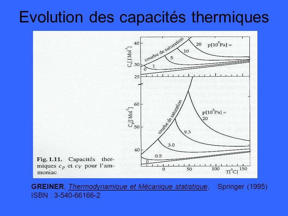 Evolution des capacités thermiques GREINER, Thermodynamique et Mécanique statistique, Springer (1995) ISBN : 3-540-66166-2