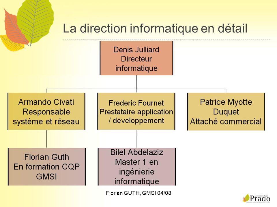 Florian GUTH, GMSI 04/08 Le réseau du Prado En généralAutres configurations