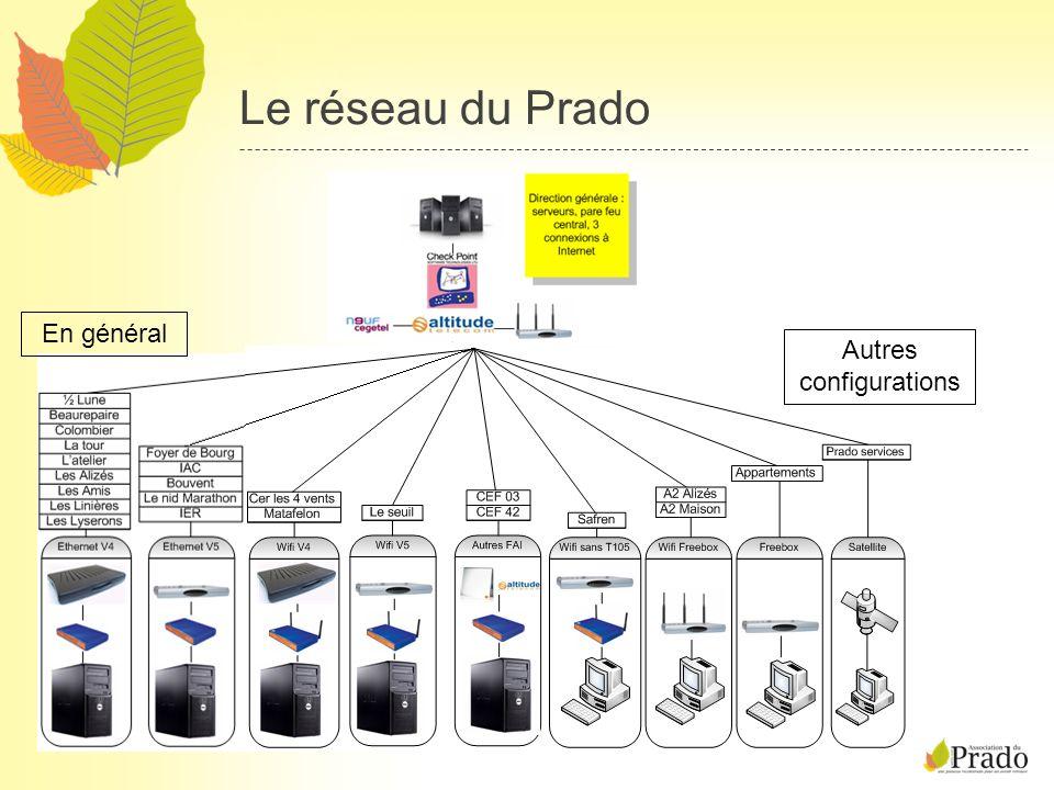 Florian GUTH, GMSI 04/08 Les outils utilisés pour le support Nagios (supervision) Mail Téléphone Contrôle de bureau à distance Puis : Contact FAI et prestataires Déplacement