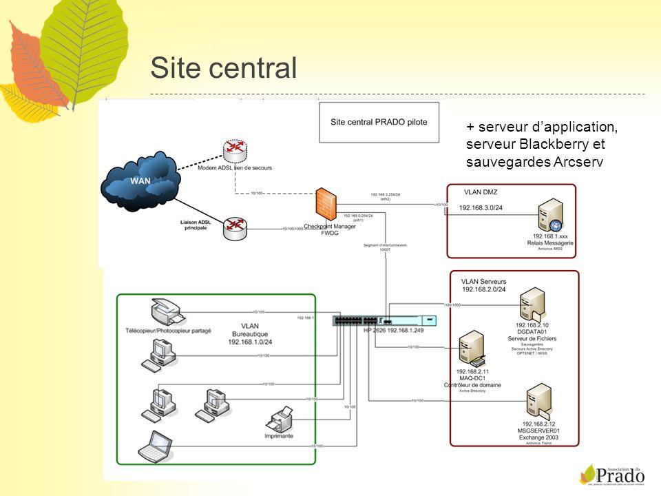 Site central Florian GUTH, GMSI 04/08 + serveur dapplication, serveur Blackberry et sauvegardes Arcserv
