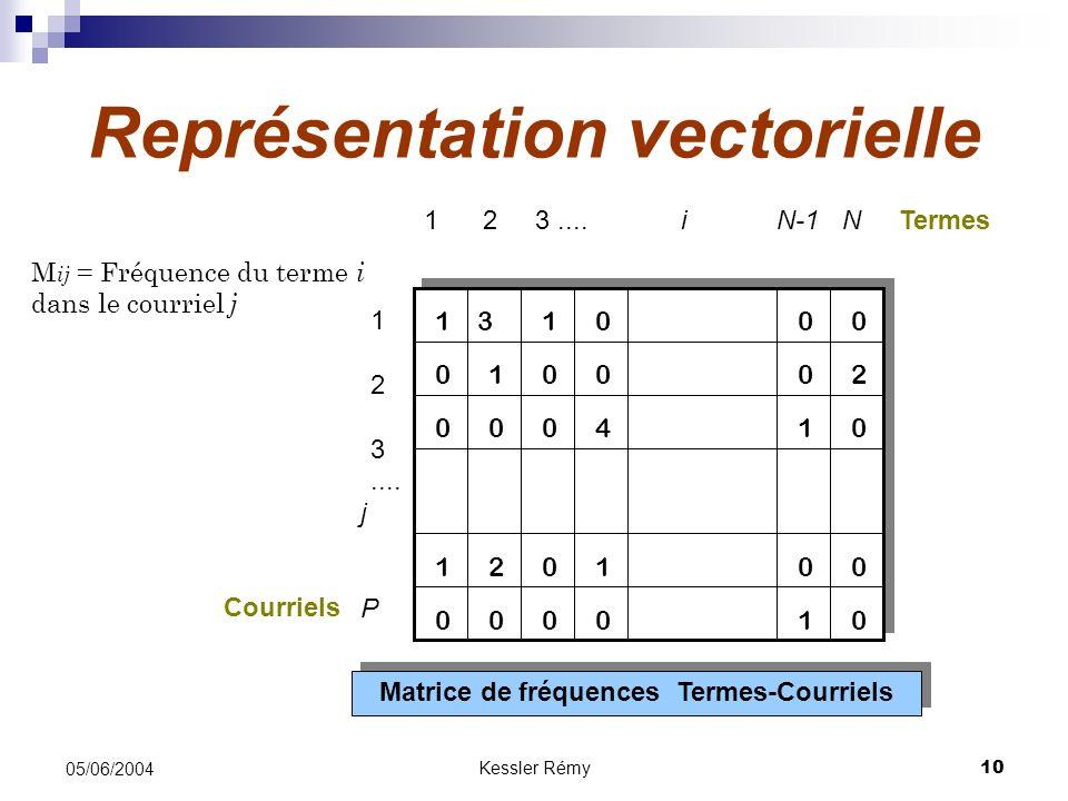 Kessler Rémy10 05/06/2004 Représentation vectorielle Matrice de fréquences Termes-Courriels 1 1 2 3....N-1 N 1 2 3.... 31 12 1 41 1 21 i j P 0 0 0 00