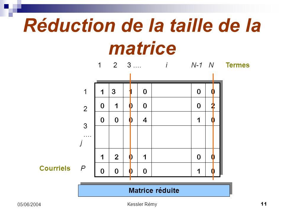 Kessler Rémy11 05/06/2004 Réduction de la taille de la matrice Matrice réduite 1 1 2 3....N-1 N 1 2 3.... 31 12 1 41 1 21 i j P 0 0 0 00 00 0000 0 0 0