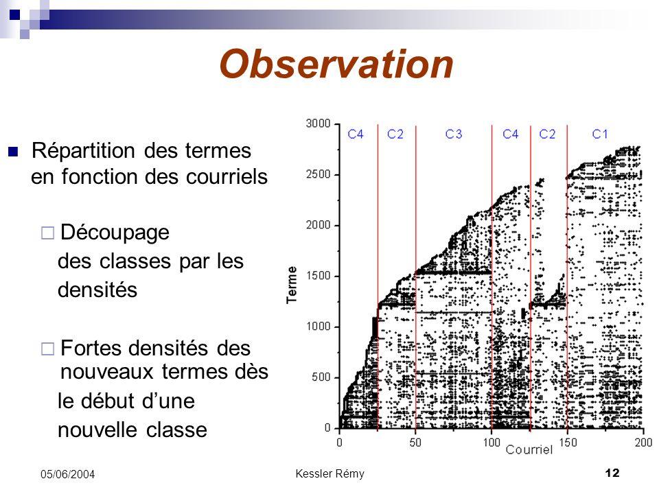 Kessler Rémy12 05/06/2004 Observation Répartition des termes en fonction des courriels Découpage des classes par les densités Fortes densités des nouv