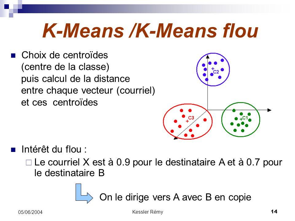 Kessler Rémy14 05/06/2004 K-Means /K-Means flou Choix de centroïdes (centre de la classe) puis calcul de la distance entre chaque vecteur (courriel) e