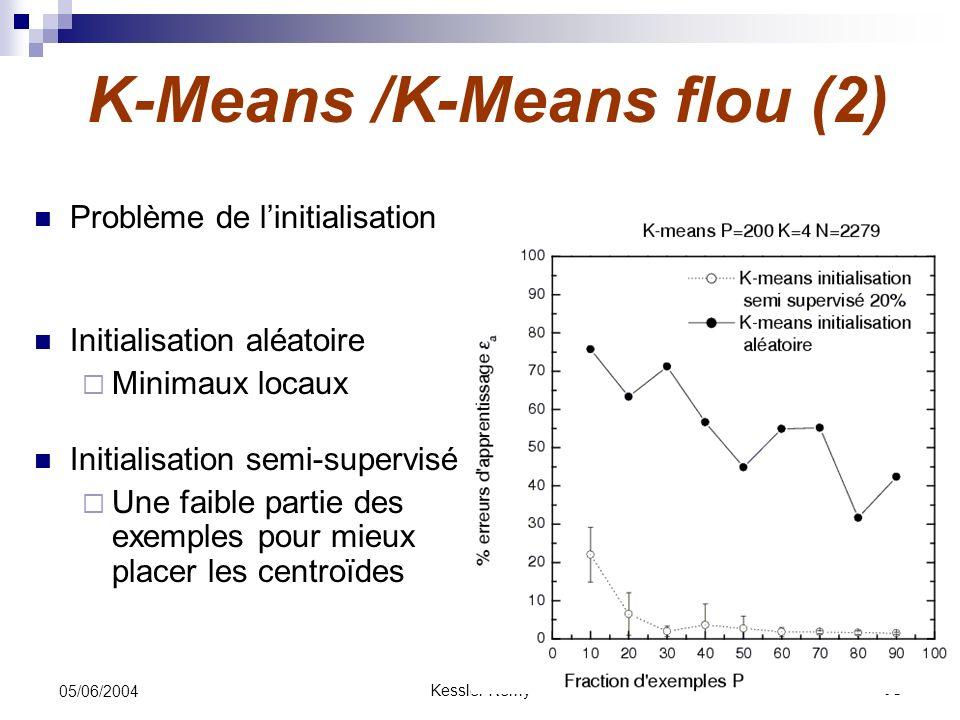Kessler Rémy15 05/06/2004 K-Means /K-Means flou (2) Problème de linitialisation Initialisation aléatoire Minimaux locaux Initialisation semi-supervisé
