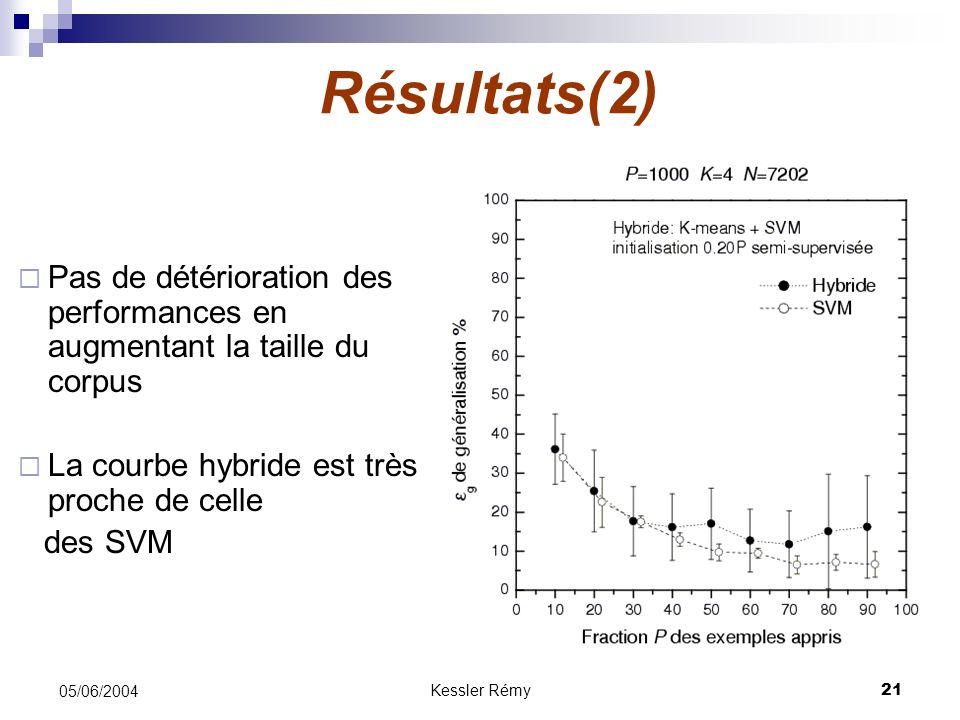 Kessler Rémy21 05/06/2004 Résultats(2) Pas de détérioration des performances en augmentant la taille du corpus La courbe hybride est très proche de ce