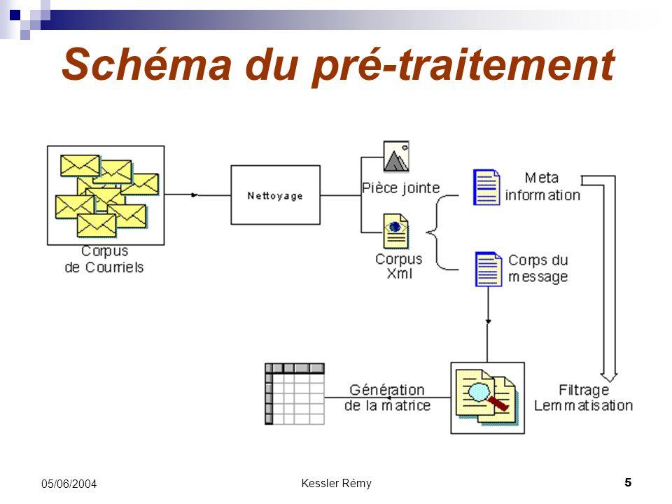 Kessler Rémy5 05/06/2004 Schéma du pré-traitement