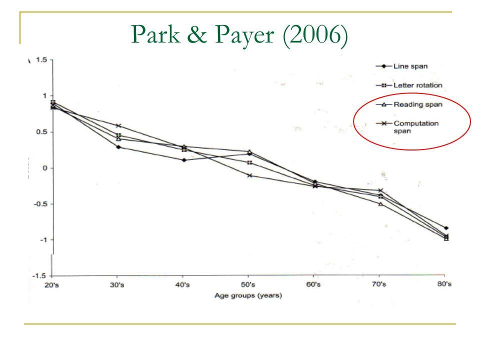 Park & Payer (2006)