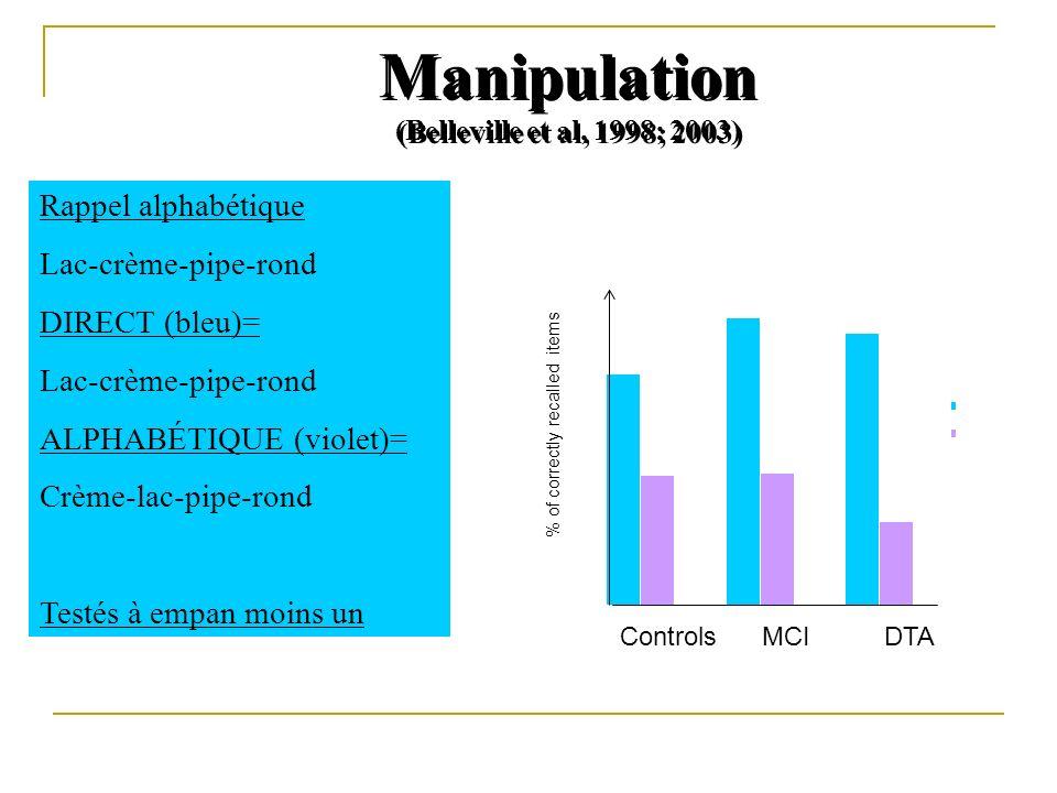 Manipulation (Belleville et al, 1998; 2003) % of correctly recalled items Rappel alphabétique Lac-crème-pipe-rond DIRECT (bleu)= Lac-crème-pipe-rond A