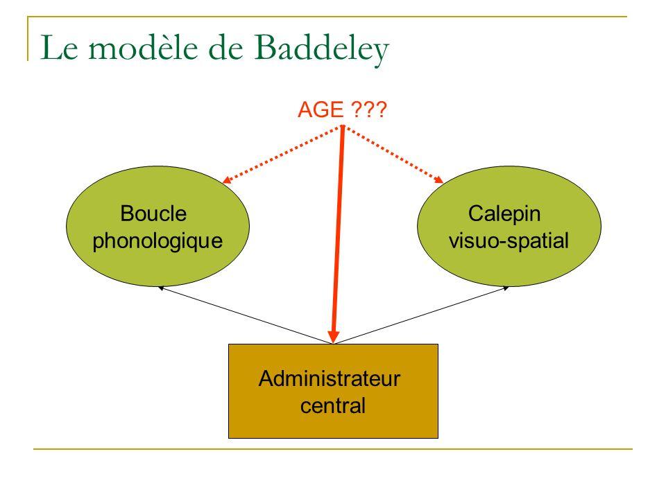 Le modèle de Baddeley Administrateur central Boucle phonologique Calepin visuo-spatial AGE ???