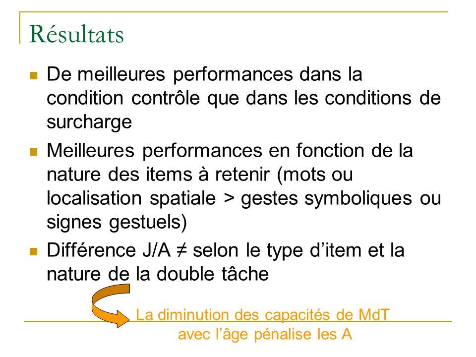 Résultats De meilleures performances dans la condition contrôle que dans les conditions de surcharge Meilleures performances en fonction de la nature