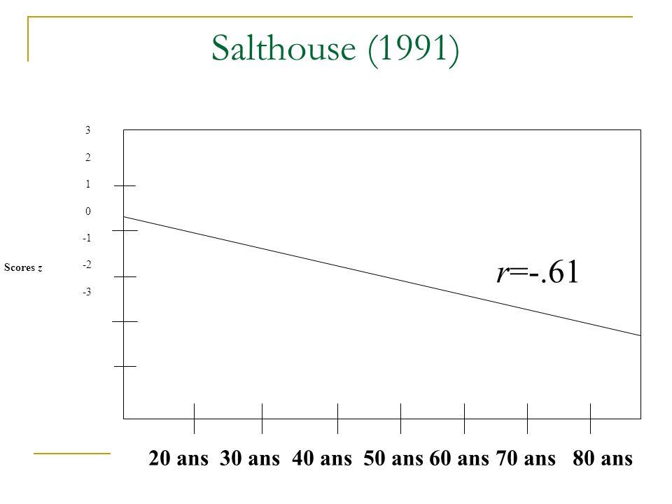 Salthouse (1991) Scores z 3 2 1 0 -2 -3 20 ans 30 ans 40 ans 50 ans 60 ans 70 ans 80 ans r=-.61