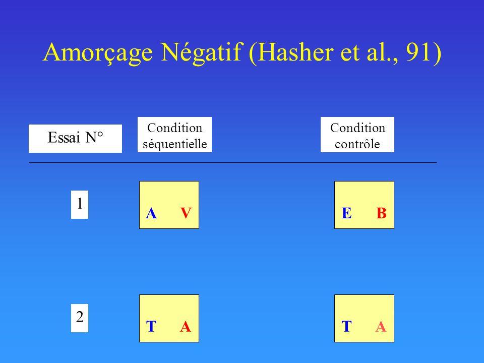 Amorçage Négatif (Hasher et al., 91) Essai N° A V 1 2 E B T A Condition séquentielle Condition contrôle