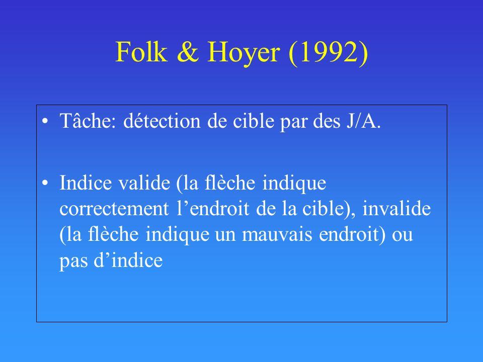 Folk & Hoyer (1992) Tâche: détection de cible par des J/A. Indice valide (la flèche indique correctement lendroit de la cible), invalide (la flèche in