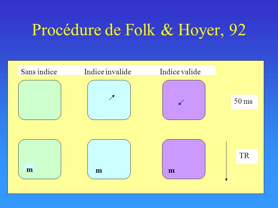 Procédure de Folk & Hoyer, 92 mm Sans indice Indice invalideIndice valide 50 ms TR m