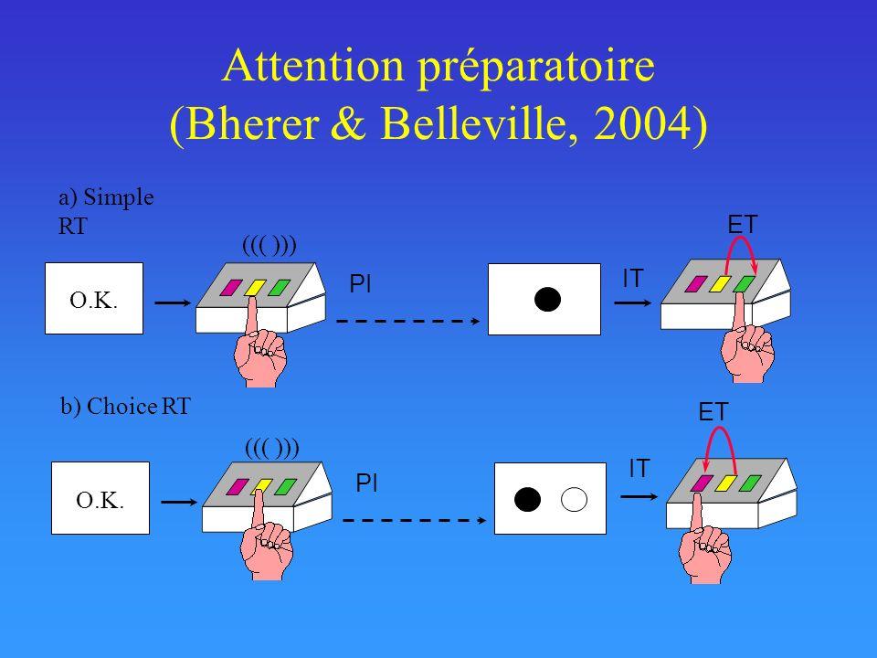Attention préparatoire (Bherer & Belleville, 2004) IT b) Choice RT PI O.K. a) Simple RT PI O.K. IT ET ((( )))