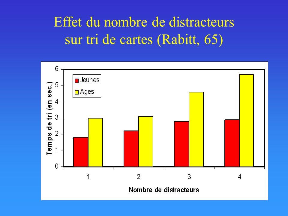 Effet du nombre de distracteurs sur tri de cartes (Rabitt, 65)