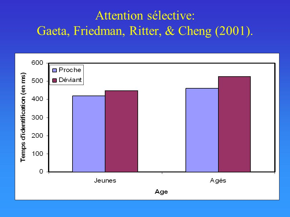 Attention sélective: Gaeta, Friedman, Ritter, & Cheng (2001).