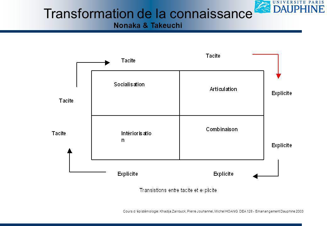Cours d épistémologie: Khadija Zarrouck, Pierre Jouhannel, Michel HOANG DEA 128 - Emanangement Dauphine 2003 Transformation de la connaissance Nonaka & Takeuchi