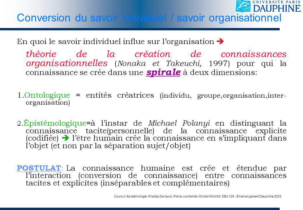 Cours d épistémologie: Khadija Zarrouck, Pierre Jouhannel, Michel HOANG DEA 128 - Emanangement Dauphine 2003 Conversion du savoir individuel / savoir