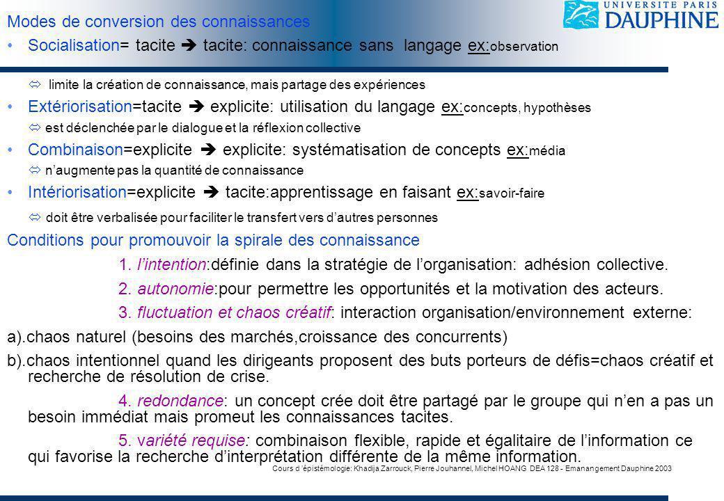 Cours d épistémologie: Khadija Zarrouck, Pierre Jouhannel, Michel HOANG DEA 128 - Emanangement Dauphine 2003 Modes de conversion des connaissances Soc