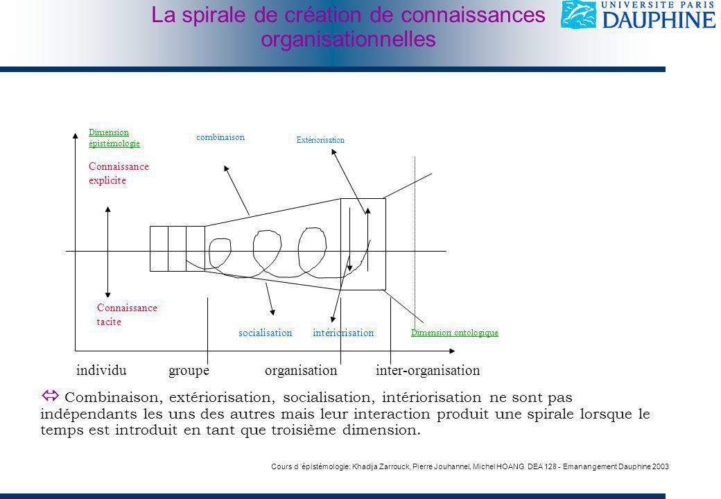 Cours d épistémologie: Khadija Zarrouck, Pierre Jouhannel, Michel HOANG DEA 128 - Emanangement Dauphine 2003 individu groupeorganisationinter-organisa