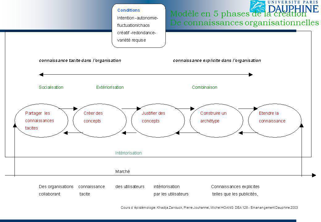 Cours d épistémologie: Khadija Zarrouck, Pierre Jouhannel, Michel HOANG DEA 128 - Emanangement Dauphine 2003 Modèle en 5 phases de la création De connaissances organisationnelles