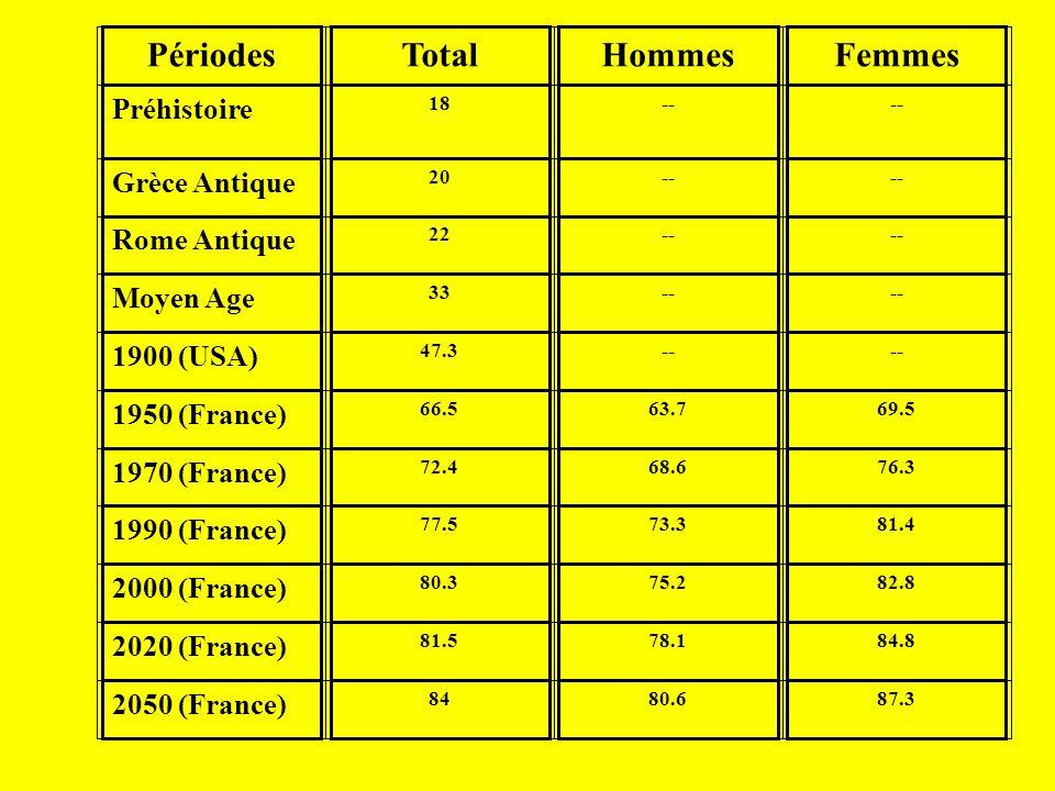 PériodesTotalHommesFemmes Préhistoire 18-- Grèce Antique 20-- Rome Antique 22-- Moyen Age 33-- 1900 (USA) 47.3-- 1950 (France) 66.563.769.5 1970 (France) 72.468.676.3 1990 (France) 77.573.381.4 2000 (France) 80.375.282.8 2020 (France) 81.578.184.8 2050 (France) 8480.687.3
