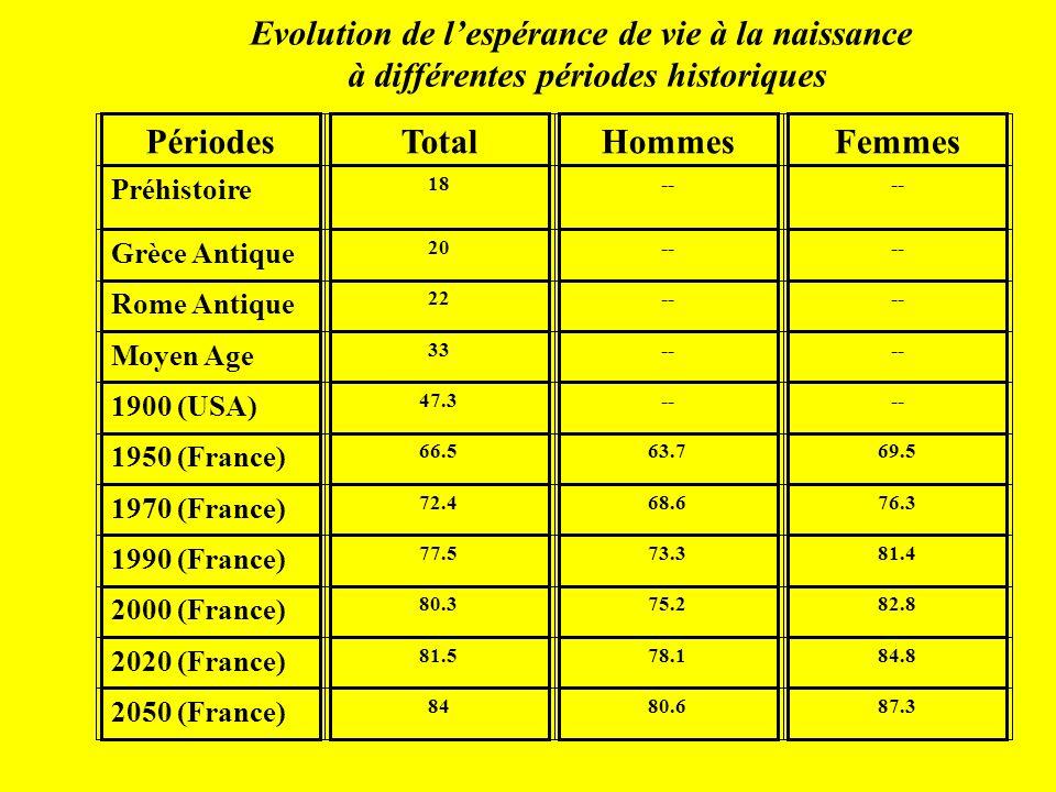 PériodesTotalHommesFemmes Préhistoire 18-- Grèce Antique 20-- Rome Antique 22-- Moyen Age 33-- 1900 (USA) 47.3-- 1950 (France) 66.563.769.5 1970 (France) 72.468.676.3 1990 (France) 77.573.381.4 2000 (France) 80.375.282.8 2020 (France) 81.578.184.8 2050 (France) 8480.687.3 Evolution de lespérance de vie à la naissance à différentes périodes historiques