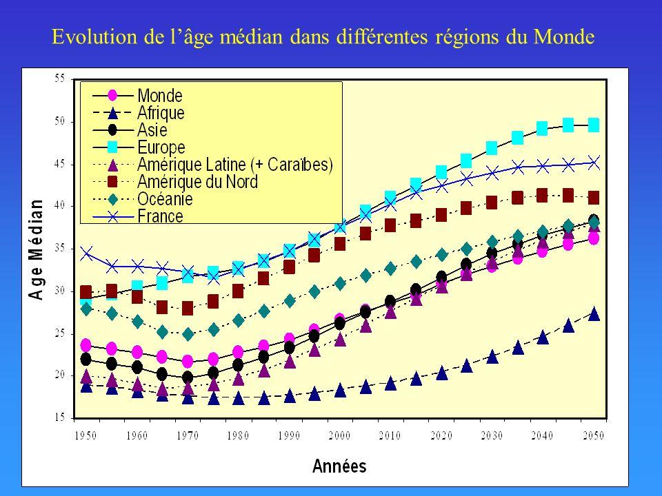 Evolution de lâge médian dans différentes régions du Monde