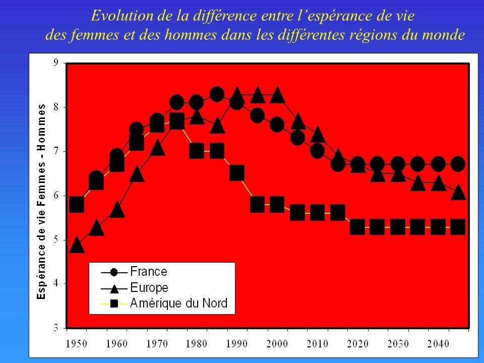 Evolution du taux de fertilité