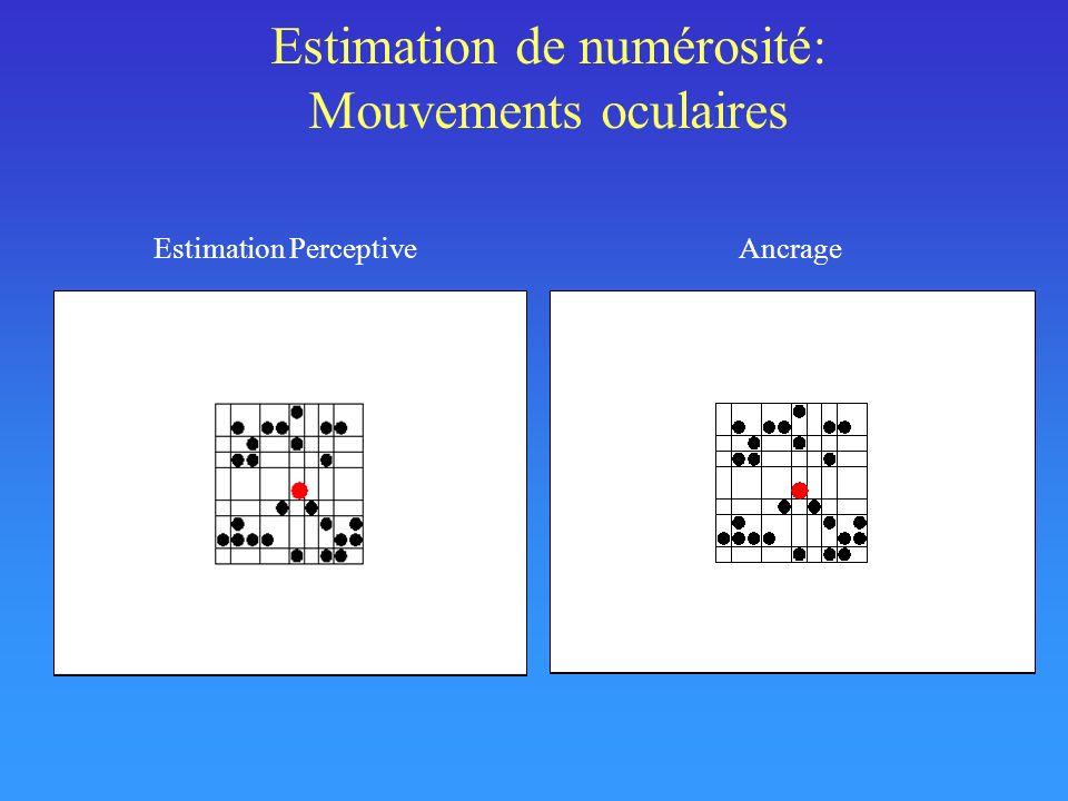 Estimation de numérosité: Mouvements oculaires Estimation PerceptiveAncrage