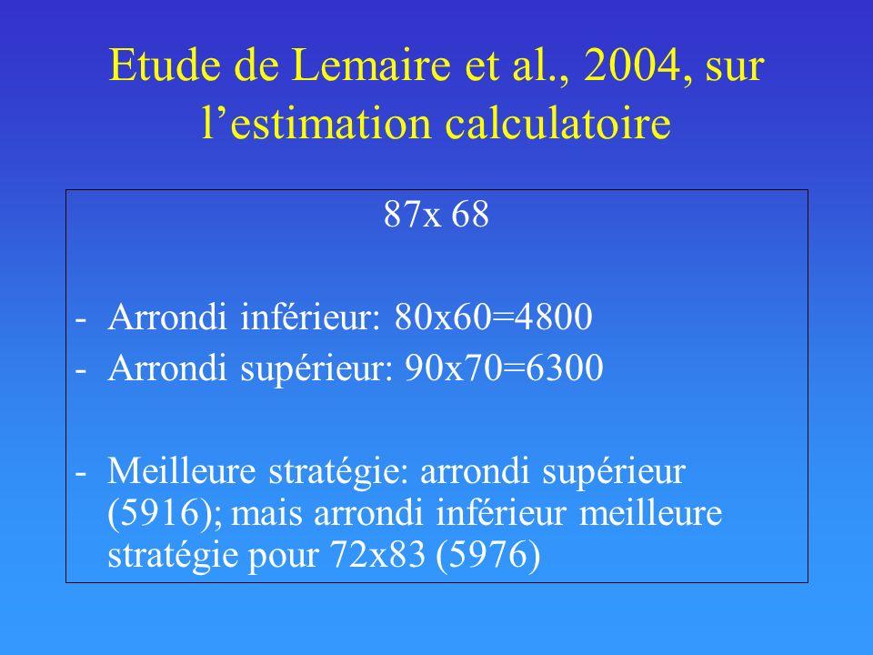 Etude de Lemaire et al., 2004, sur lestimation calculatoire 87x 68 -Arrondi inférieur: 80x60=4800 -Arrondi supérieur: 90x70=6300 -Meilleure stratégie: arrondi supérieur (5916); mais arrondi inférieur meilleure stratégie pour 72x83 (5976)