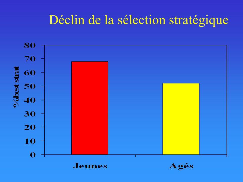 Déclin de la sélection stratégique