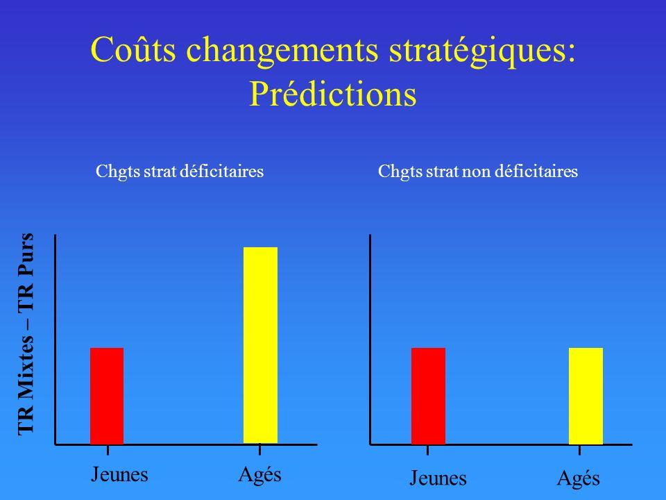 Coûts changements stratégiques: Prédictions Jeunes Agés TR Mixtes – TR Purs Chgts strat non déficitairesChgts strat déficitaires