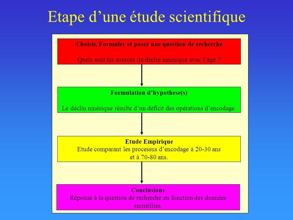 Etape dune étude scientifique Choisir, Formuler et poser une question de recherche Quels sont les sources du déclin mnésique avec lâge ? Formulation d