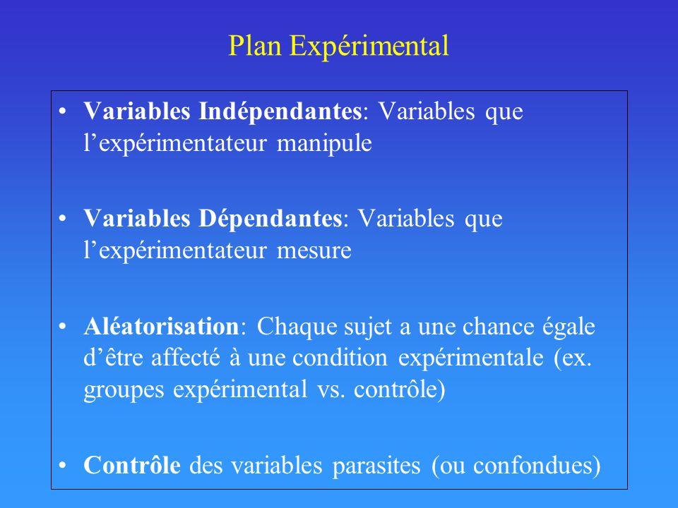 Plan Expérimental Variables Indépendantes: Variables que lexpérimentateur manipule Variables Dépendantes: Variables que lexpérimentateur mesure Aléatorisation: Chaque sujet a une chance égale dêtre affecté à une condition expérimentale (ex.
