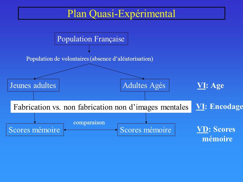 Plan Quasi-Expérimental Population Française Jeunes adultes Scores mémoire Adultes Agés Scores mémoire comparaison Population de volontaires (absence daléatorisation) VI: Age VD: Scores mémoire Fabrication vs.