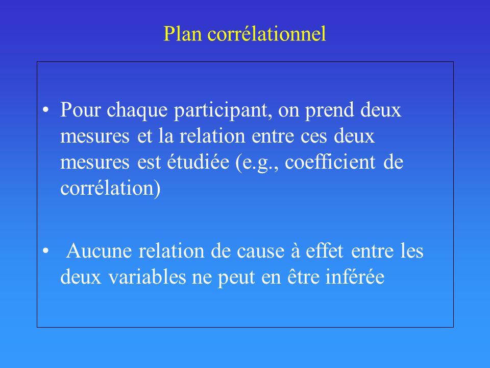 Plan corrélationnel Pour chaque participant, on prend deux mesures et la relation entre ces deux mesures est étudiée (e.g., coefficient de corrélation) Aucune relation de cause à effet entre les deux variables ne peut en être inférée